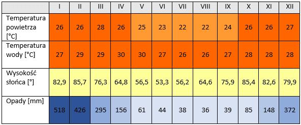pogoda Madagaskar - temperatura powietrza, temperatura wody, opady