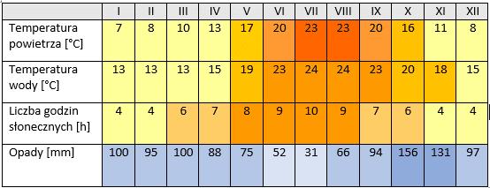 temperatura powietrza, morza, liczba godzin słonecznych, opady - Genua