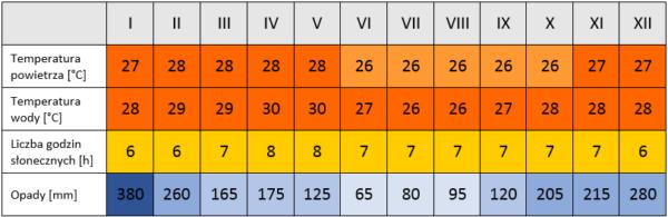 Seszele pogoda - temperatura powietrza, temperatura wody, opady