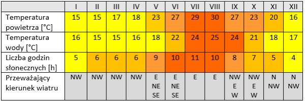 Pogoda na Sycylii - temperatura, wody, temperatura morza, przeważający kierunek wiatru