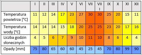 pogoda w Chorwacji - temperatura i opady