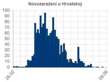 Chorwacja - zarażeni koronawirusem
